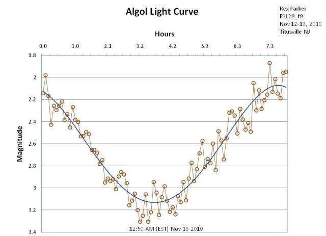 Algol Light Curve