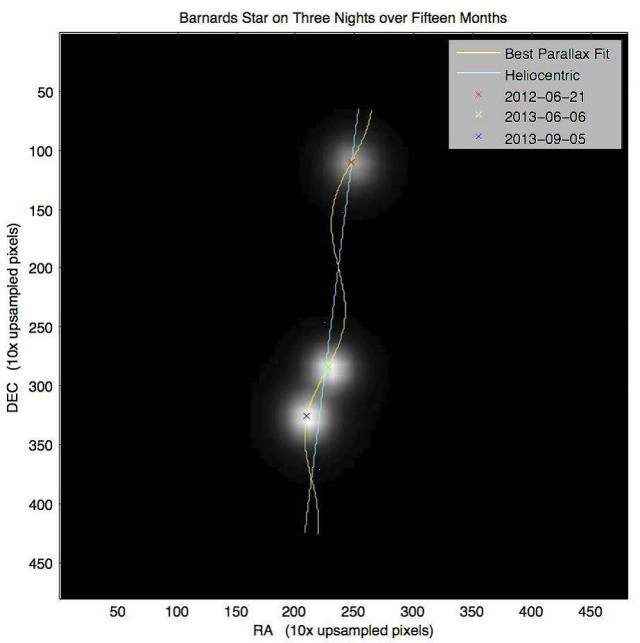 Fig. 2. — After aligning the three images based on the background stars, the three images were stacked and then closely cropped around Barnard's Star. The cropped image was upsampled by a factor of 10 to produce the image shown here. Also shown is the best fit regression line showing the effect of parallax on the proper motion.