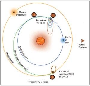 trajectory-design1