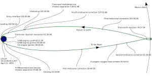 The circumlunar trajectory followed by Apollo 13, drawn to scale; the accident occurred about 5½ hours from entry into the Moon's sphere of gravitational influence. Credit: NASA