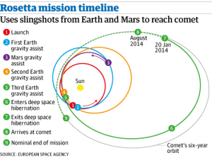 Rosetta Mission Timeline Credit: ESA