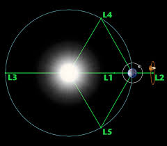 Lagrange Points. Credit: NASA