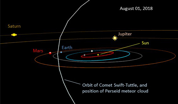 The Perseid meteors originate from the orbit of comet Swift-Tuttle which crosses the plane of earth's orbit – we come closest on August 11-13.  Image by RAP from TheSkyX software.
