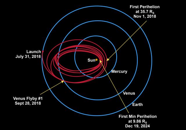 Parker probe trajectory, courtesy planetary.org