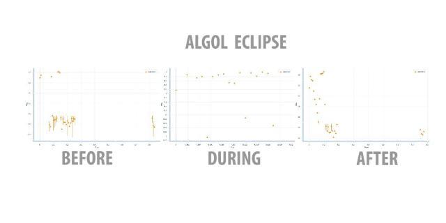 Algol Eclipse