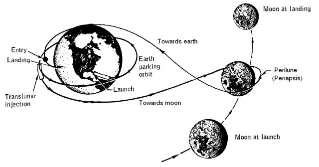 courtesy - wikipedia