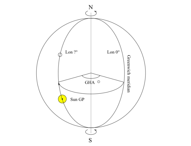 Diagram of the Earth as a sphere, showing the Greenwich hour angle.